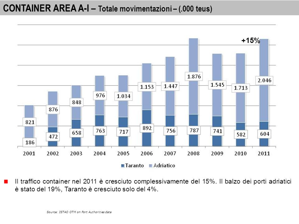 23 Source: ISTAO OTM on Port Authorities data CONTAINER – Variazione percentuale per principali sistemi portuali. Nel triennio 2007-2010 soffrono part
