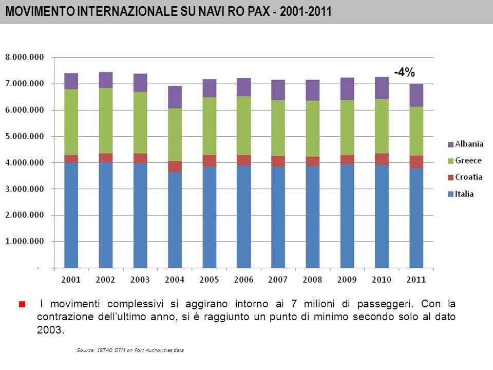 3 A-I PORTS: INTERNATIONAL PASSENGER MOVEMENTS 2010 MOVIMENTO INTERNAZIONALE SU NAVI RO PAX - 2001-2011 Source: ISTAO OTM on Port Authorities data -4% I movimenti complessivi si aggirano intorno ai 7 milioni di passeggeri.