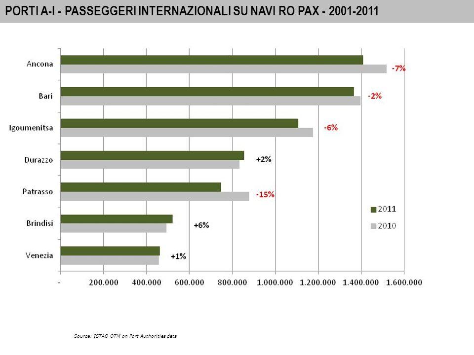 44 A-I PORTS: INTERNATIONAL PASSENGER MOVEMENTS 2010 IL PARADOSSO DELLA DORSALE ADRIATICA Source: ISTAO OTM on Port Authorities data .