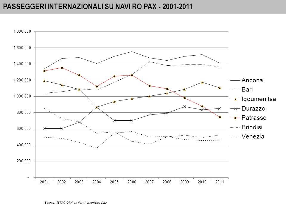 5 A-I PORTS: INTERNATIONAL PASSENGER MOVEMENTS 2010 PASSEGGERI INTERNAZIONALI SU NAVI RO PAX - 2001-2011 Source: ISTAO OTM on Port Authorities data