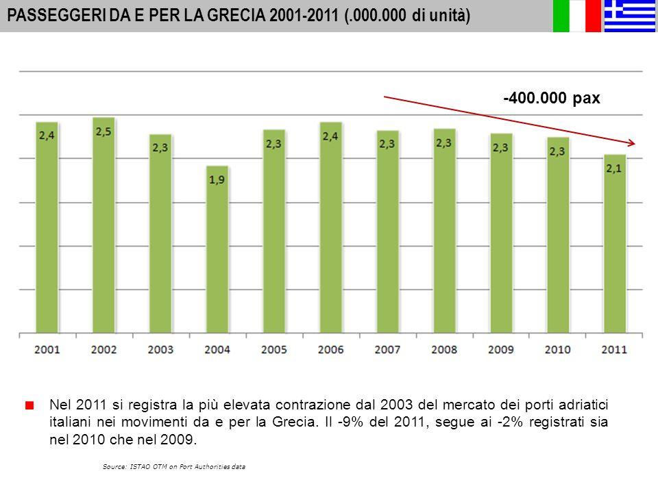 6 A-I PORTS: INTERNATIONAL PASSENGER MOVEMENTS 2010 PASSEGGERI DA E PER LA GRECIA 2001-2011 (.000.000 di unità) Source: ISTAO OTM on Port Authorities data -400.000 pax Nel 2011 si registra la più elevata contrazione dal 2003 del mercato dei porti adriatici italiani nei movimenti da e per la Grecia.