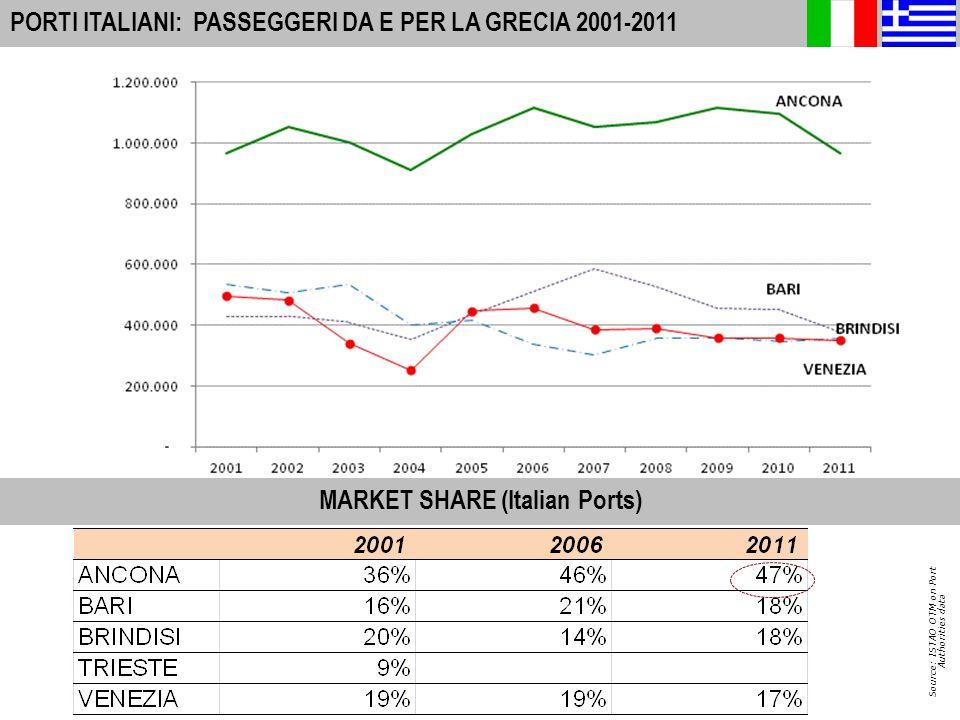 7 A-I PORTS: INTERNATIONAL PASSENGER MOVEMENTS 2010 PORTI ITALIANI: PASSEGGERI DA E PER LA GRECIA 2001-2011 Source: ISTAO OTM on Port Authorities data MARKET SHARE (Italian Ports)