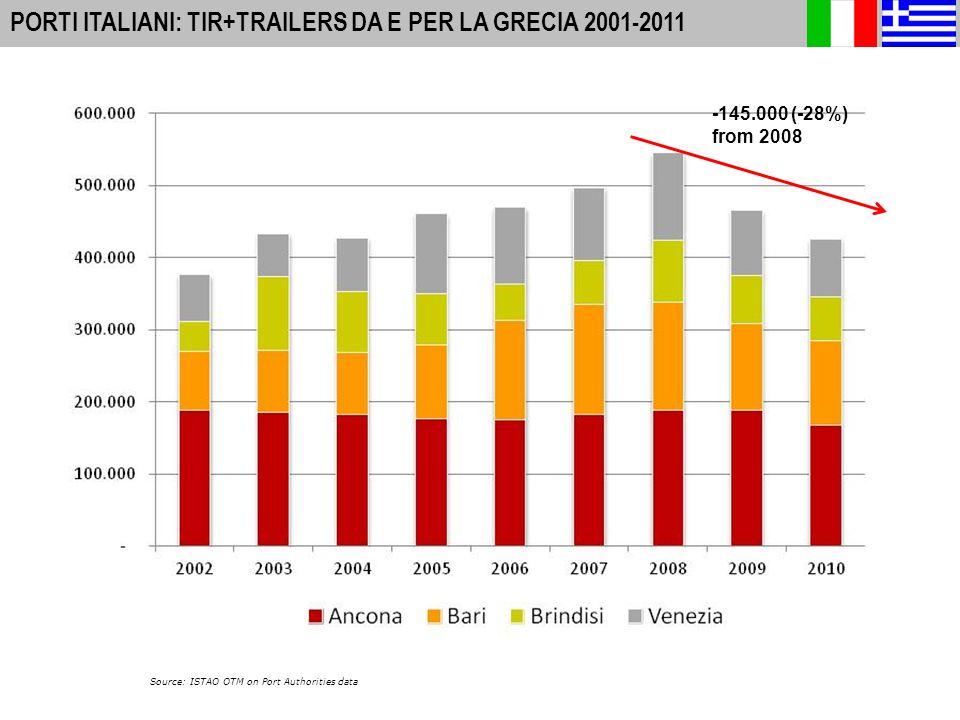 9 A-I PORTS: INTERNATIONAL PASSENGER MOVEMENTS 2010 PORTI ITALIANI: TIR+TRAILERS DA E PER LA GRECIA 2001-2011 Source: ISTAO OTM on Port Authorities data -145.000 (-28%) from 2008