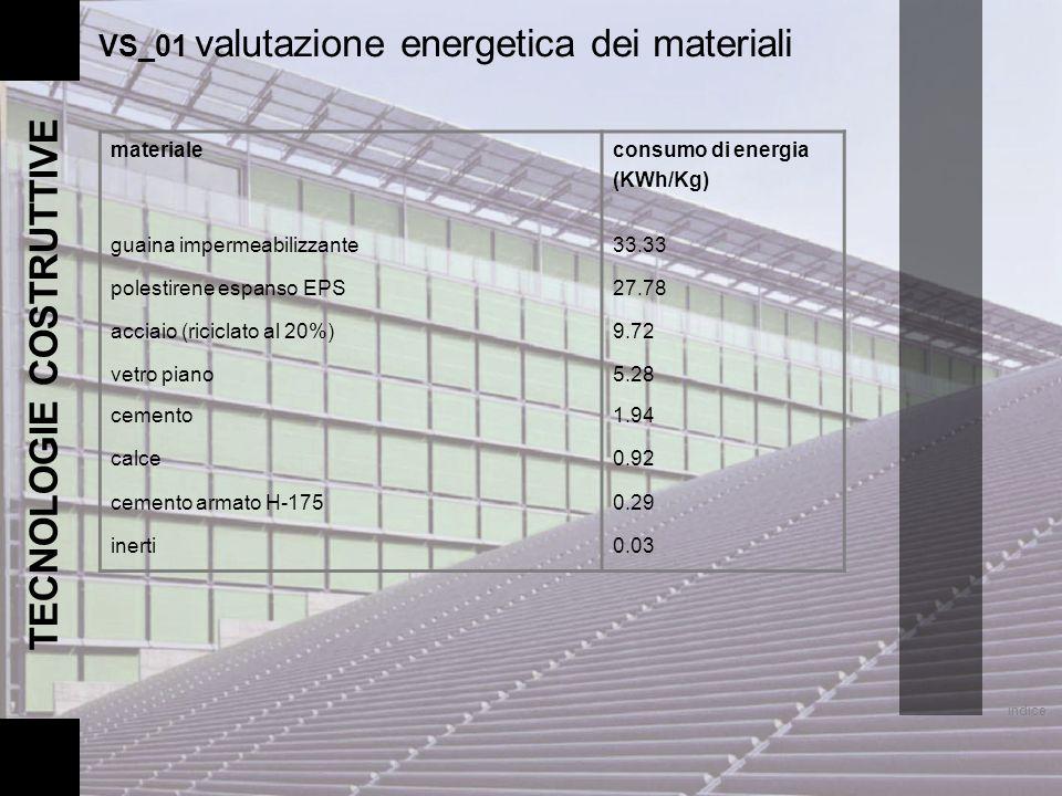 materialeconsumo di energia (KWh/Kg) guaina impermeabilizzante33.33 polestirene espanso EPS27.78 acciaio (riciclato al 20%)9.72 vetro piano5.28 cement