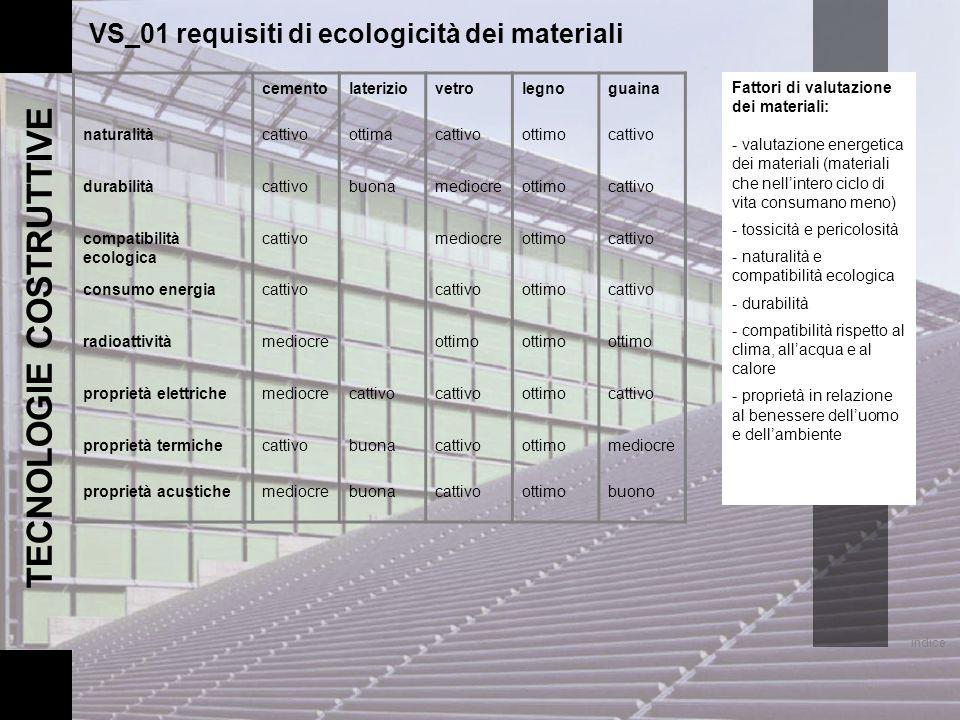 cementolateriziovetrolegnoguaina naturalitàcattivoottimacattivoottimocattivo durabilitàcattivobuonamediocreottimocattivo compatibilità ecologica catti