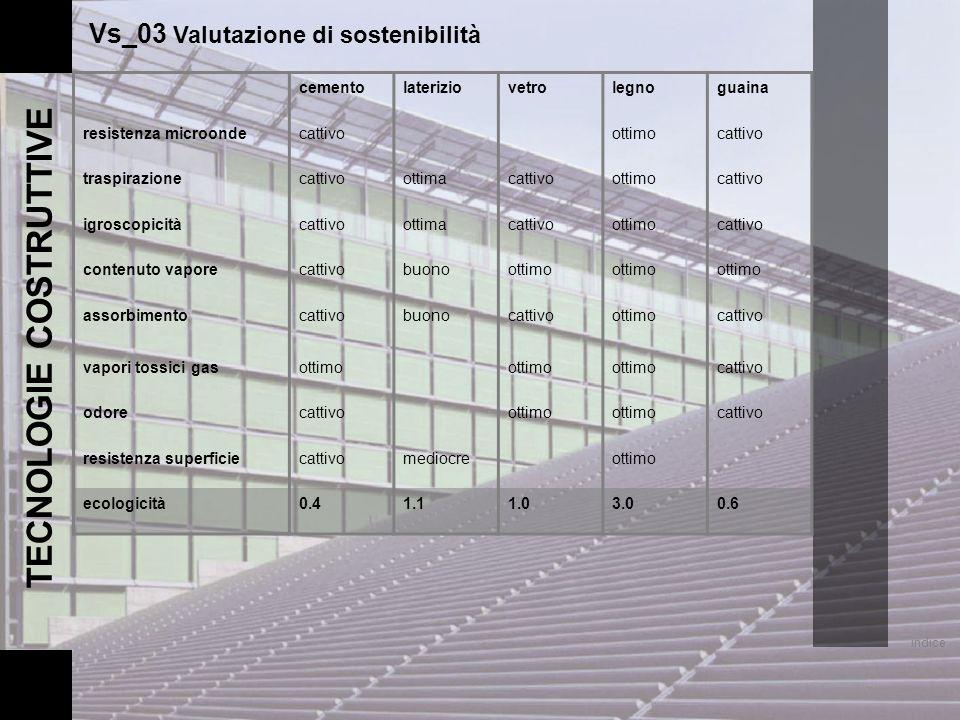 indice TECNOLOGIE COSTRUTTIVE Vs_03 Valutazione di sostenibilità cementolateriziovetrolegnoguaina resistenza microondecattivoottimocattivo traspirazio