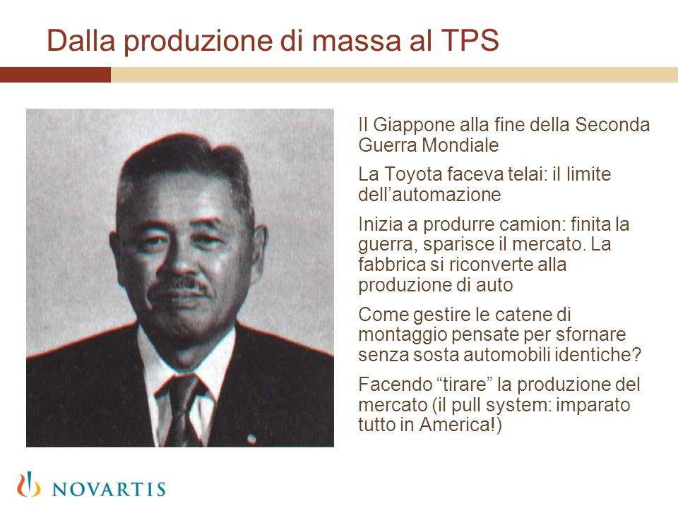 Dalla produzione di massa al TPS Il Giappone alla fine della Seconda Guerra Mondiale La Toyota faceva telai: il limite dellautomazione Inizia a produr