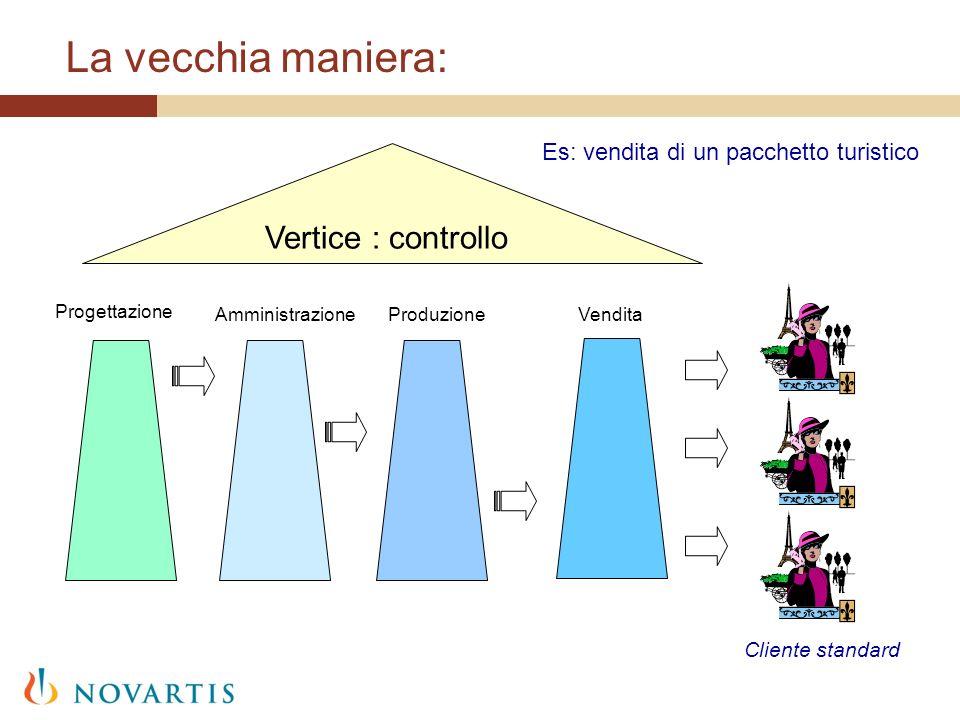 La vecchia maniera: Progettazione Cliente standard Vertice : controllo AmministrazioneProduzioneVendita Es: vendita di un pacchetto turistico