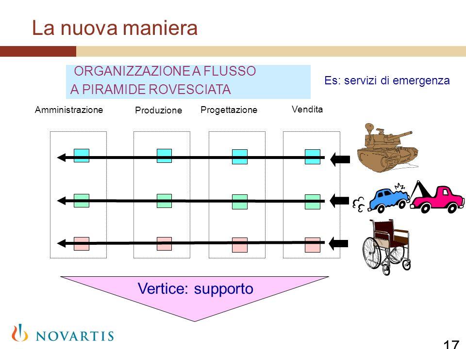 La nuova maniera 17 Amministrazione Produzione Progettazione Vendita ORGANIZZAZIONE A FLUSSO A PIRAMIDE ROVESCIATA Vertice: supporto Es: servizi di em