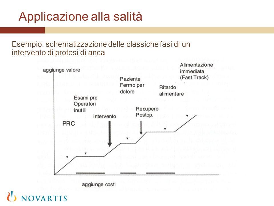 Applicazione alla salità Esempio: schematizzazione delle classiche fasi di un intervento di protesi di anca