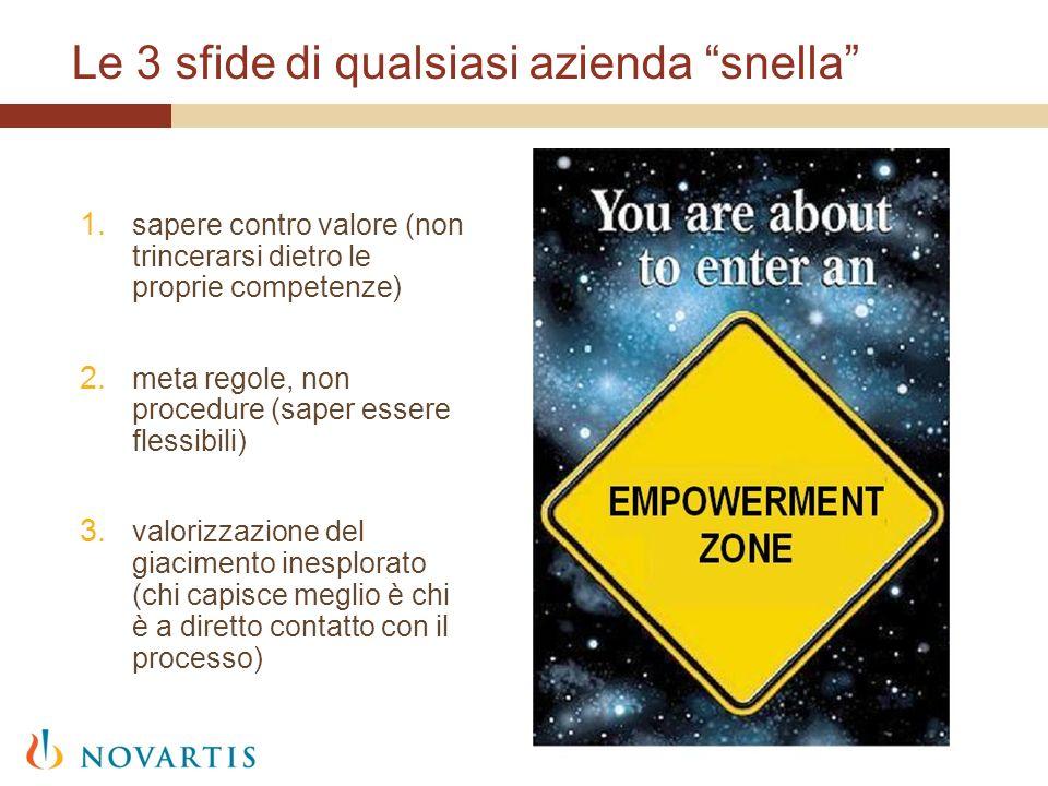 Le 3 sfide di qualsiasi azienda snella 1. sapere contro valore (non trincerarsi dietro le proprie competenze) 2. meta regole, non procedure (saper ess