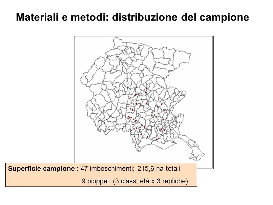 Materiali e metodi: distribuzione del campione Superficie campione : 47 imboschimenti; 215,6 ha totali 9 pioppeti (3 classi età x 3 repliche)