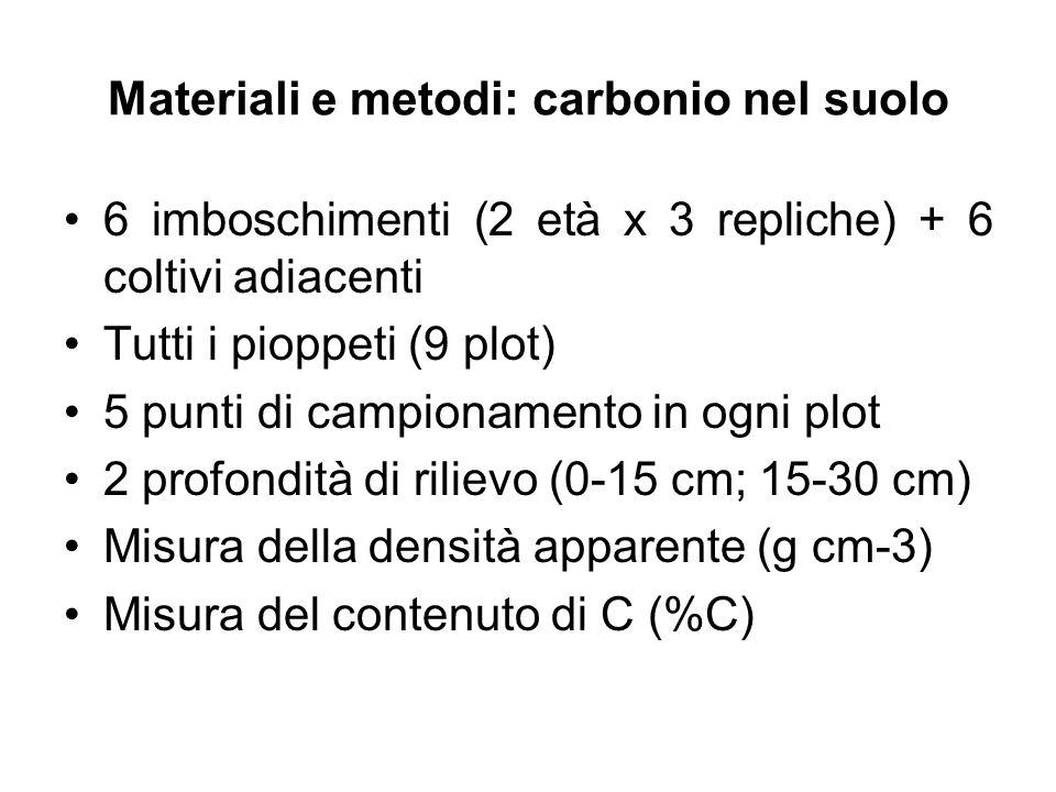 Materiali e metodi: carbonio nel suolo 6 imboschimenti (2 età x 3 repliche) + 6 coltivi adiacenti Tutti i pioppeti (9 plot) 5 punti di campionamento i