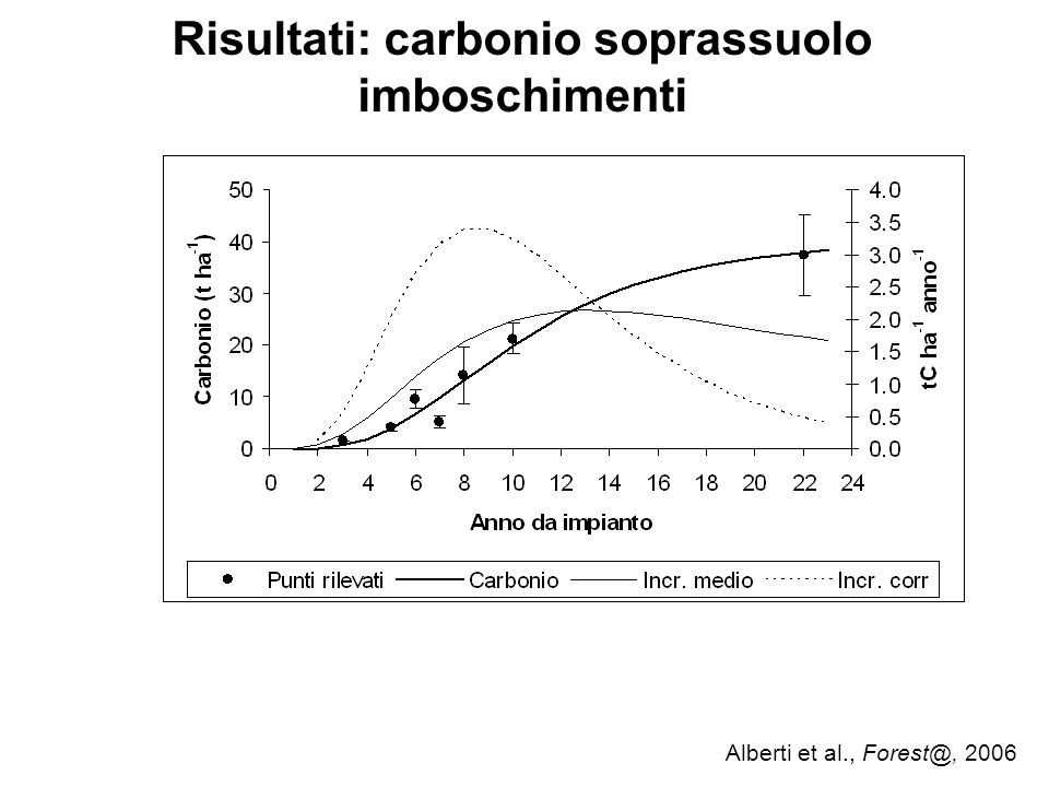 Risultati: carbonio soprassuolo imboschimenti Alberti et al., Forest@, 2006