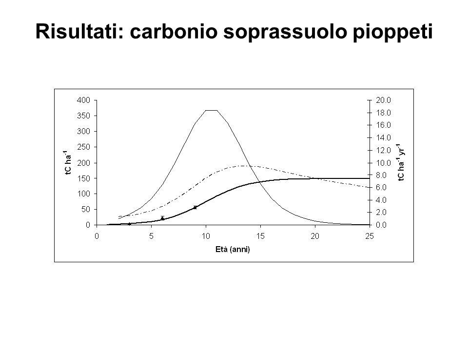 Risultati: carbonio soprassuolo pioppeti