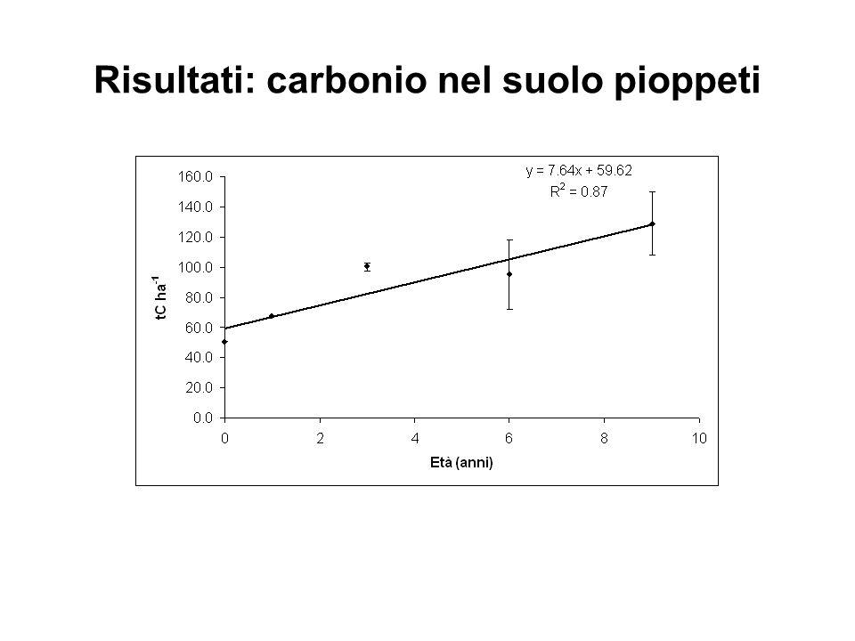 Risultati: carbonio nel suolo pioppeti