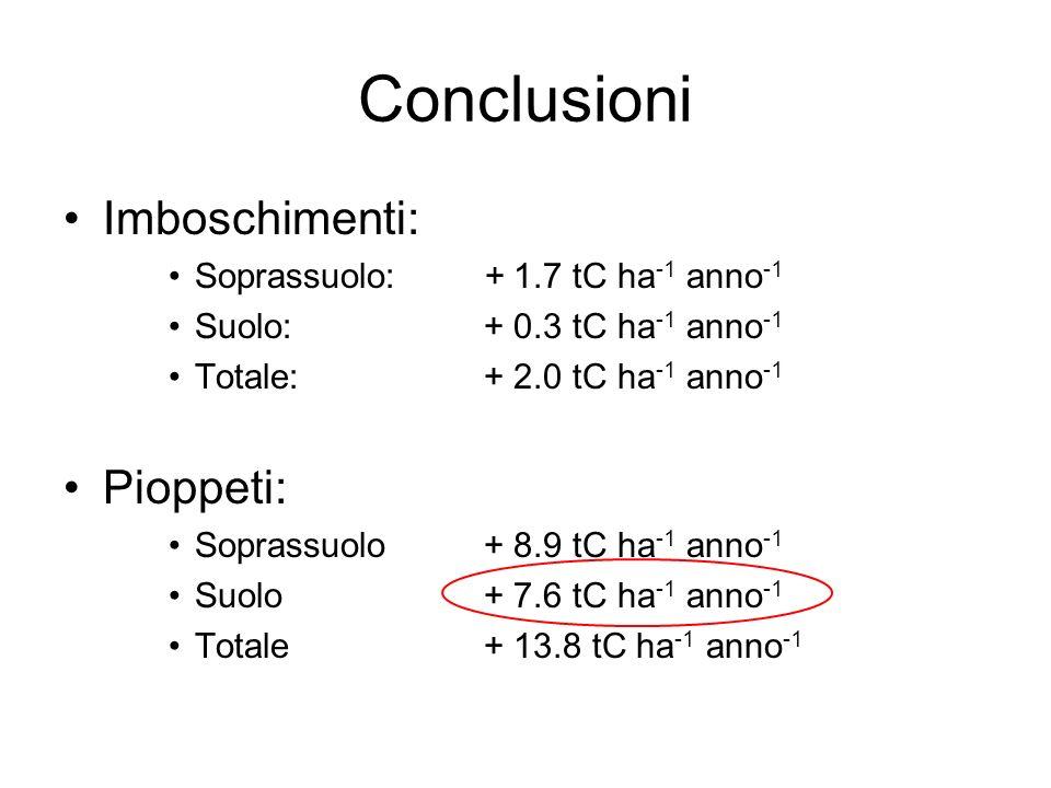 Conclusioni Imboschimenti: Soprassuolo: + 1.7 tC ha -1 anno -1 Suolo:+ 0.3 tC ha -1 anno -1 Totale:+ 2.0 tC ha -1 anno -1 Pioppeti: Soprassuolo+ 8.9 t