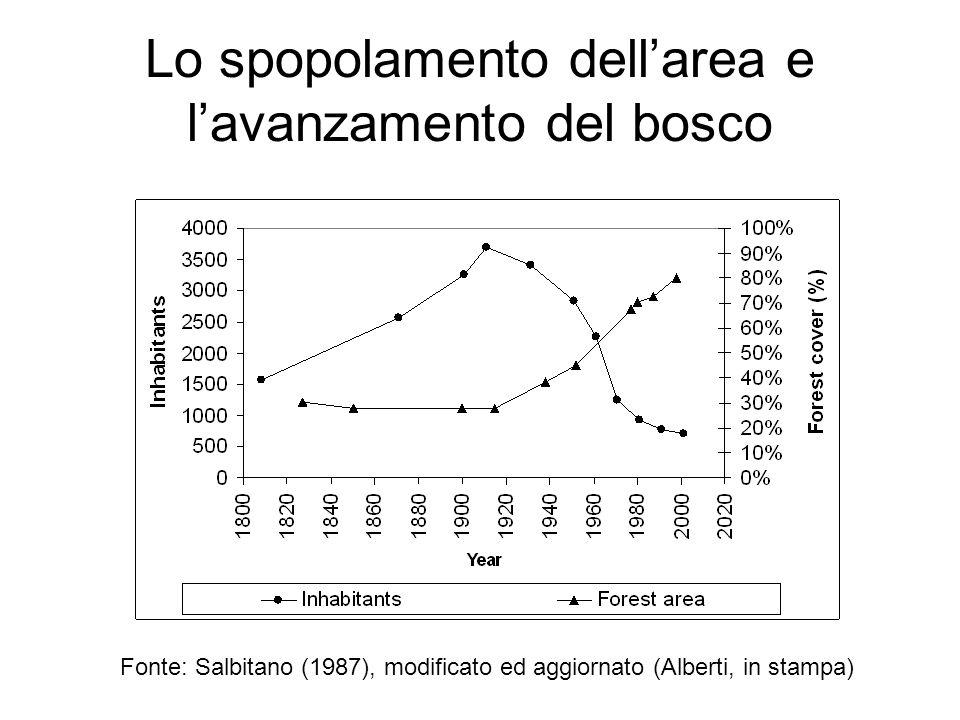 Fonte: Salbitano (1987), modificato ed aggiornato (Alberti, in stampa) Lo spopolamento dellarea e lavanzamento del bosco
