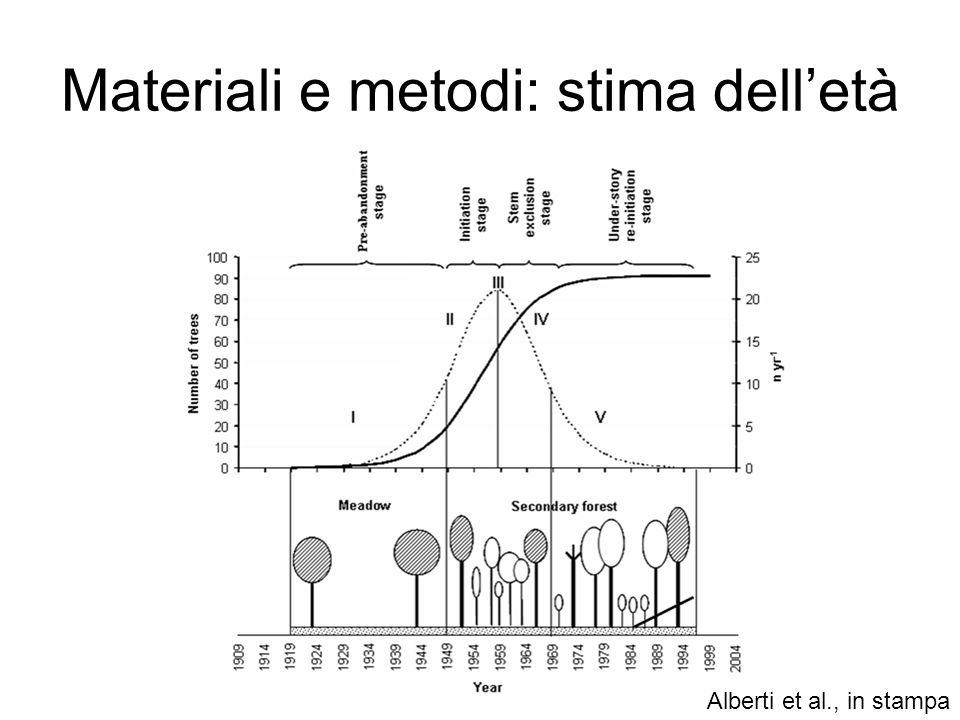Materiali e metodi: stima delletà Alberti et al., in stampa