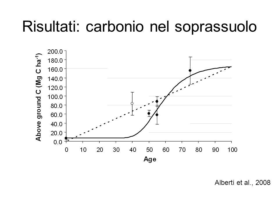 Risultati: carbonio nel soprassuolo Alberti et al., 2008