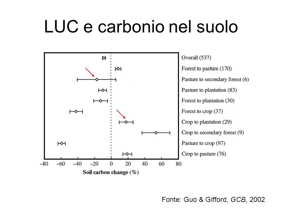 LUC e carbonio nel suolo Fonte: Guo & Gifford, GCB, 2002