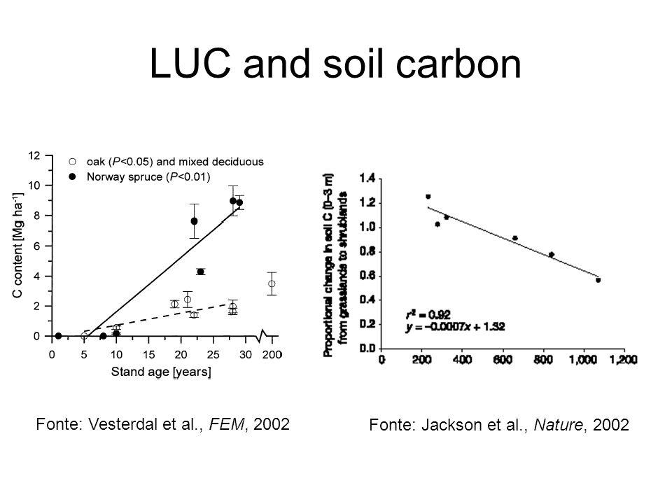 LUC and soil carbon Fonte: Jackson et al., Nature, 2002 Fonte: Vesterdal et al., FEM, 2002