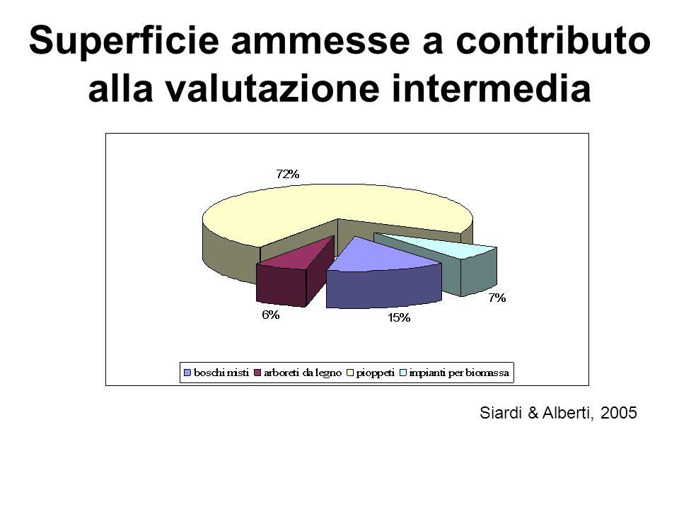 Superficie ammesse a contributo alla valutazione intermedia Siardi & Alberti, 2005