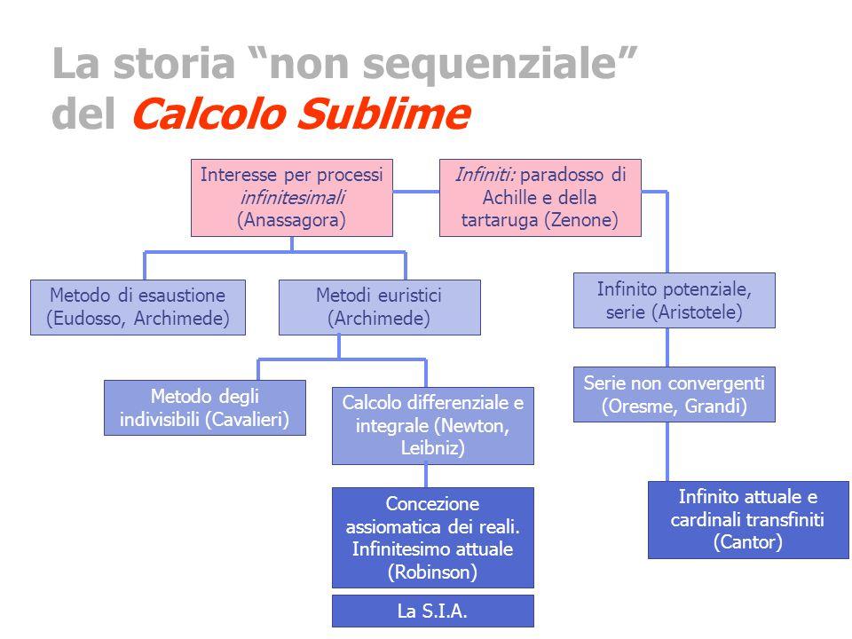 La storia non sequenziale del Calcolo Sublime Interesse per processi infinitesimali (Anassagora) Infiniti: paradosso di Achille e della tartaruga (Zen
