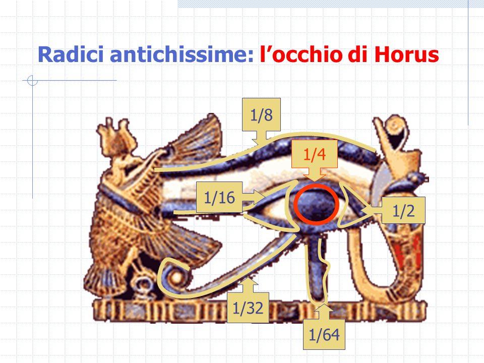 Archimede, e i suoi processi di esaustione Nel breve lavoro La misura del cerchio viene dimostrato che un cerchio è equivalente a un triangolo con base eguale alla circonferenza e altezza eguale al raggio.