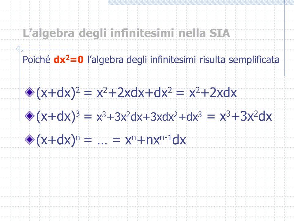 (x+dx) 2 = x 2 +2xdx+dx 2 = x 2 +2xdx (x+dx) 3 = x 3 +3x 2 dx+3xdx 2 +dx 3 = x 3 +3x 2 dx (x+dx) n = … = x n +nx n-1 dx Lalgebra degli infinitesimi ne