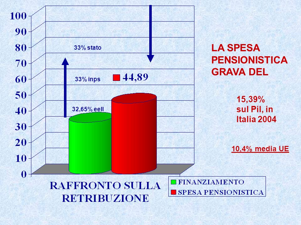 15,39% sul Pil, in Italia 2004 LA SPESA PENSIONISTICA GRAVA DEL 10,4% media UE 33% stato 33% inps 32,65% eell