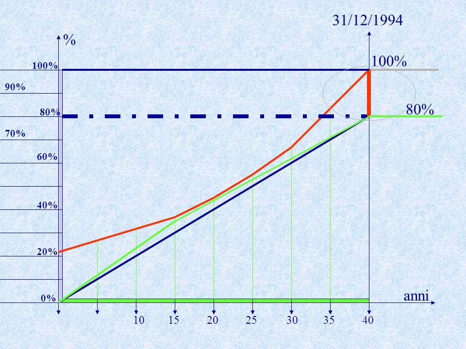 100% anni % 20253035401015 20% 40% 60% 70% 80% 100% 90% 0% 80% 31/12/1994