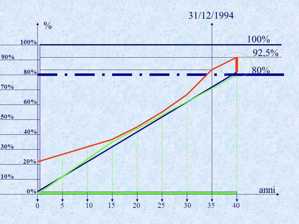 92,5% 10% anni % 5 20253035401015 0 20% 30% 40% 50% 60% 70% 80% 31/12/1994 90% 100% 0% 100% 80%