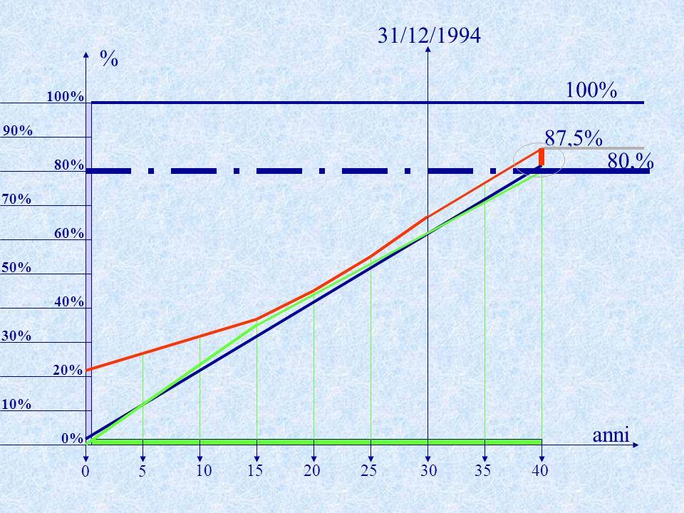 87,5% 10% anni % 5 20253035401015 0 20% 30% 40% 50% 60% 70% 80% 31/12/1994 90% 100% 0% 100% 80,%