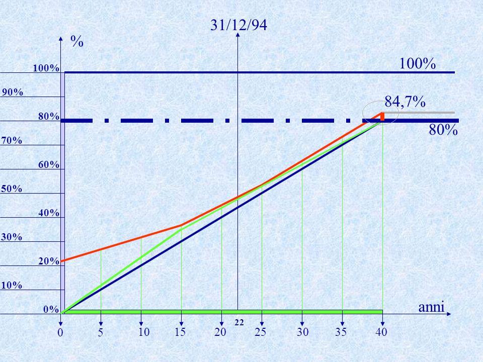 84,7% anni % 5 20253035401015 0 10% 40% 50% 60% 80% 31/12/94 70% 22 20% 30% 90% 100% 0% 100% 80%