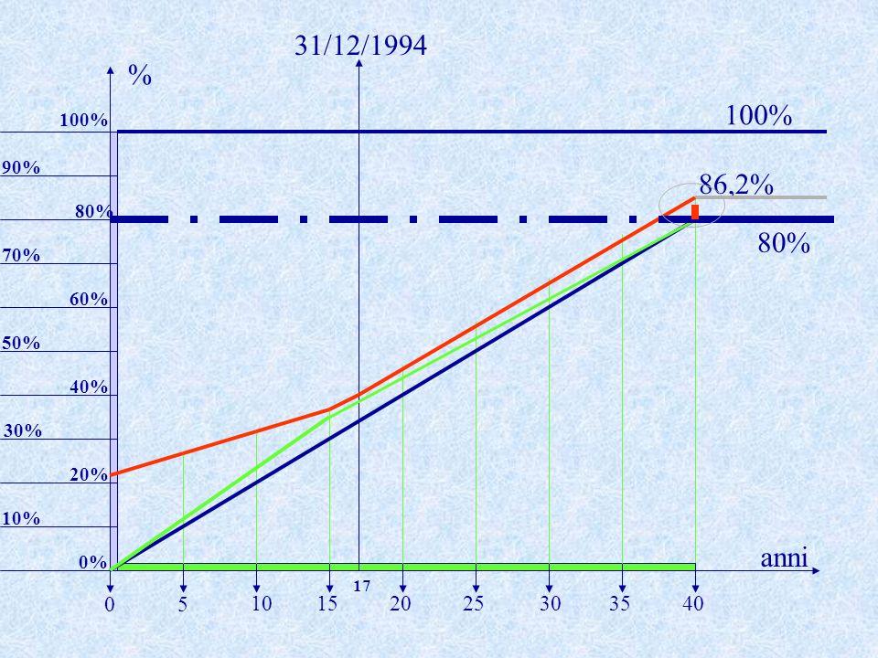 86,2% 10% anni % 5 20253035401015 0 20% 30% 40% 60% 50% 80% 90% 70% 31/12/1994 17 100% 0% 100% 80%