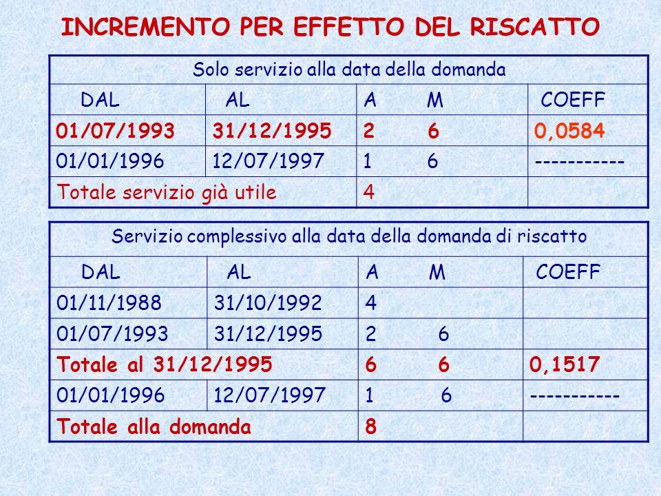 INCREMENTO PER EFFETTO DEL RISCATTO Servizio complessivo alla data della domanda di riscatto DAL ALA M COEFF 01/11/198831/10/19924 01/07/199331/12/199