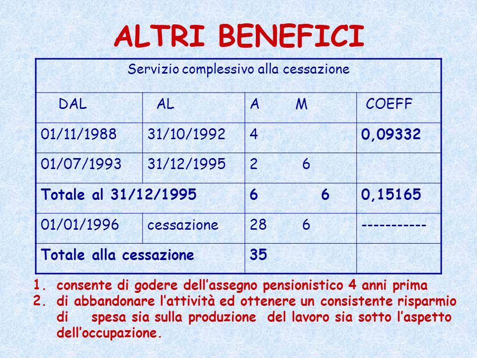 ALTRI BENEFICI Servizio complessivo alla cessazione DAL ALA M COEFF 01/11/198831/10/199240,09332 01/07/199331/12/19952 6 Totale al 31/12/19956 0,15165