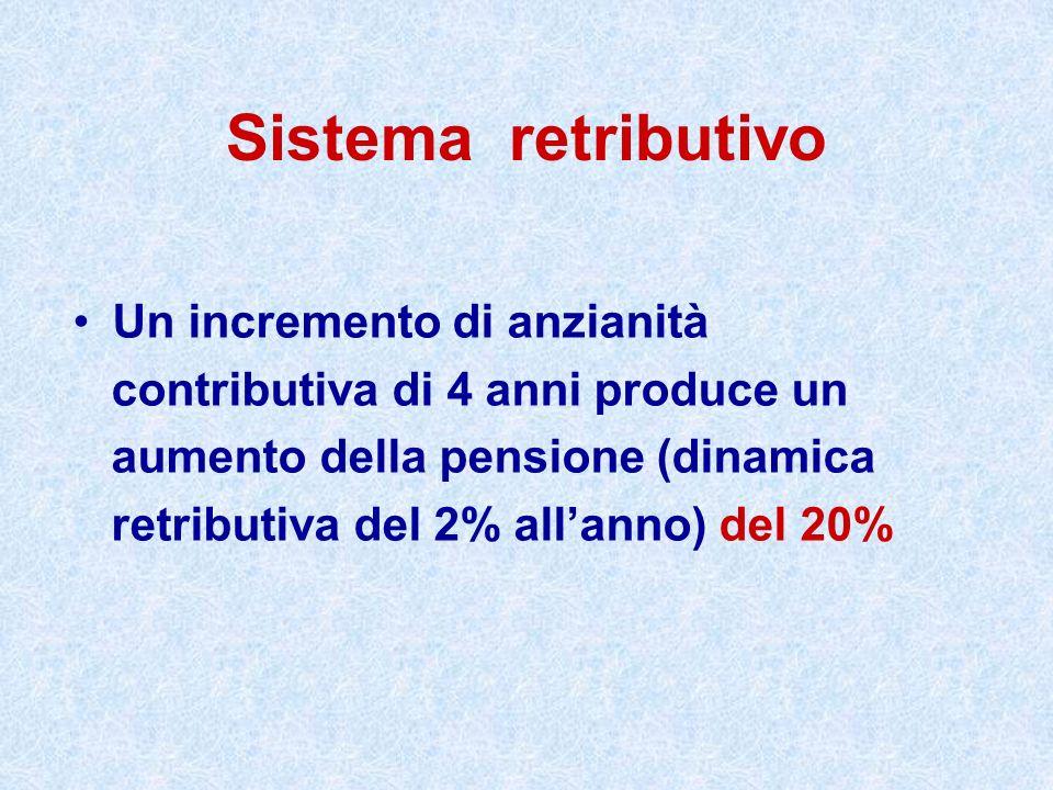 Sistema retributivo Un incremento di anzianità contributiva di 4 anni produce un aumento della pensione (dinamica retributiva del 2% allanno) del 20%