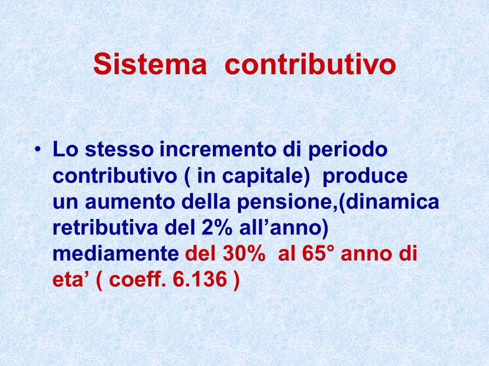 Sistema contributivo Lo stesso incremento di periodo contributivo ( in capitale) produce un aumento della pensione,(dinamica retributiva del 2% allann