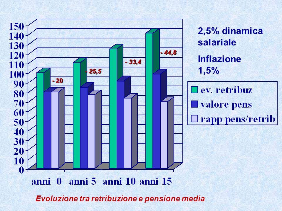 2,5% dinamica salariale Inflazione 1,5% Evoluzione tra retribuzione e pensione media - 20 - 25,5 - 33,4 - 44,8