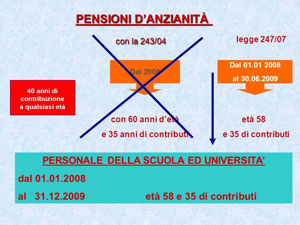 Dal 2008 con 60 anni detà e 35 anni di contributi PENSIONI DANZIANITÀ PENSIONI DANZIANITÀ con la 243/04 con la 243/04 età 58 e 35 di contributi legge
