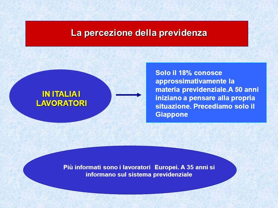 La percezione della previdenza IN ITALIA I LAVORATORI Solo il 18% conosce approssimativamente la materia previdenziale.A 50 anni iniziano a pensare al
