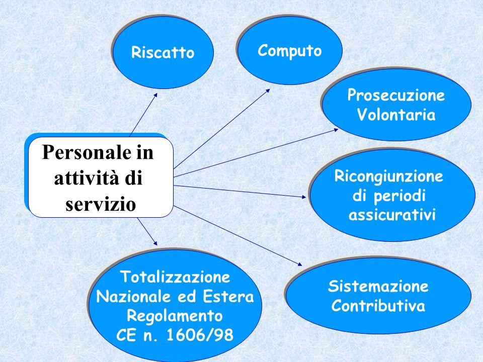 Computo Riscatto Prosecuzione Volontaria Sistemazione Contributiva Totalizzazione Nazionale ed Estera Regolamento CE n. 1606/98 Personale in attività