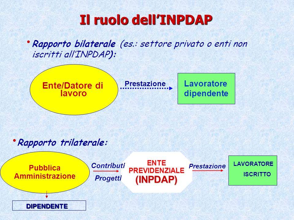 Il ruolo dellINPDAP Rapporto trilaterale: Pubblica Amministrazione ENTEPREVIDENZIALE(INPDAP) Contributi Progetti Prestazion e Rapporto bilaterale (es.