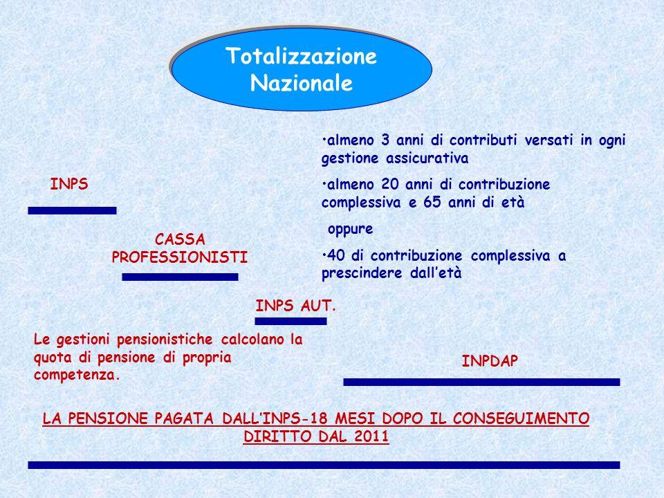 Totalizzazione Nazionale INPS CASSA PROFESSIONISTI INPDAP INPS AUT. almeno 3 anni di contributi versati in ogni gestione assicurativa almeno 20 anni d