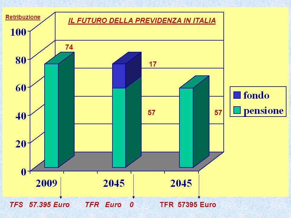 TFS 57.395 Euro TFR Euro 0 IL FUTURO DELLA PREVIDENZA IN ITALIA TFR 57395 Euro Retribuzione 74 57 17 57