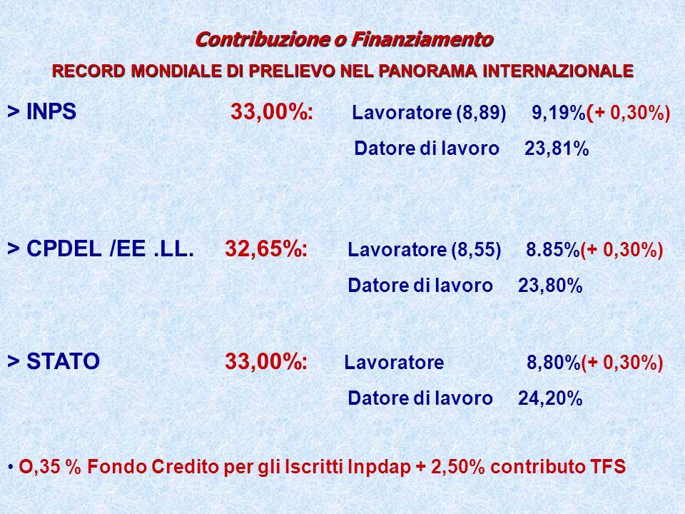 Contribuzione o Finanziamento RECORD MONDIALE DI PRELIEVO NEL PANORAMA INTERNAZIONALE > INPS 33,00%: Lavoratore (8,89) 9,19% ( + 0,30%) Datore di lavo