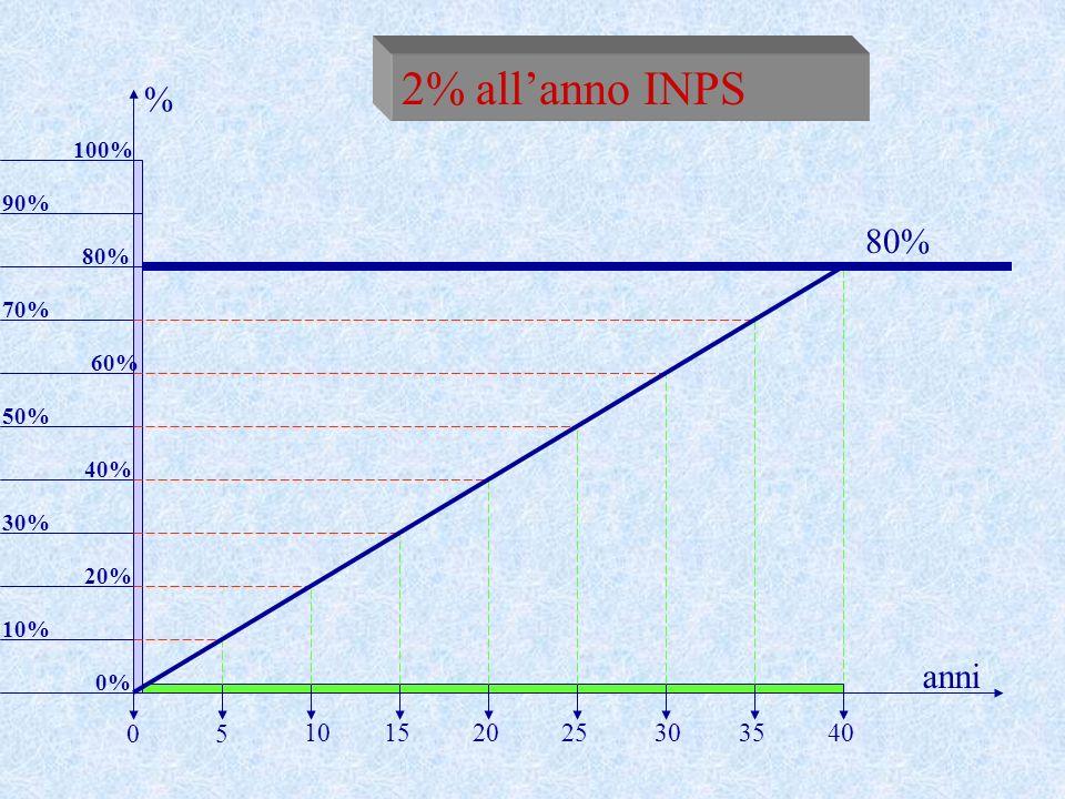 2% allanno INPS 80% 10% anni % 5 20253035401015 0 20% 30% 40% 50% 60% 70% 0% 80% 100% 90%