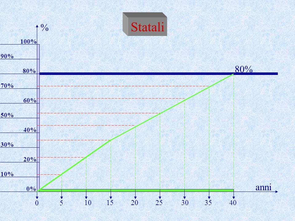 Statali 80% 10% anni % 5 20253035401015 0 20% 30% 40% 50% 60% 70% 0% 80% 100% 90%